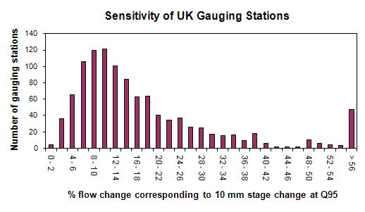 Sensitivity of UK gauging stations graph