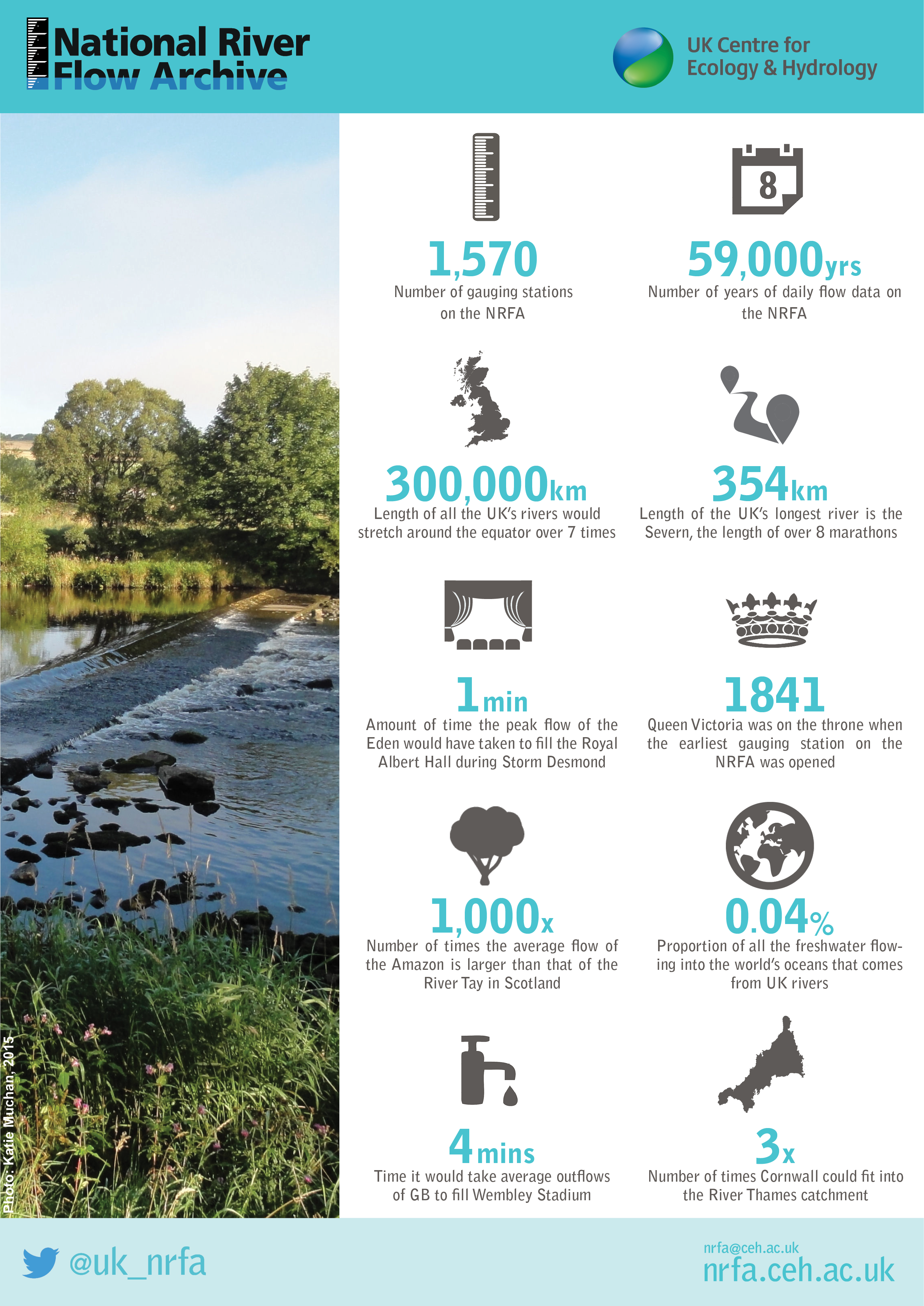 Facts about the National River Flow Archive