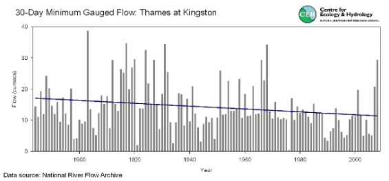 Figure 2. Comparison of annual 30-day minima for gauged and naturalised flows for the Thames at Kingston