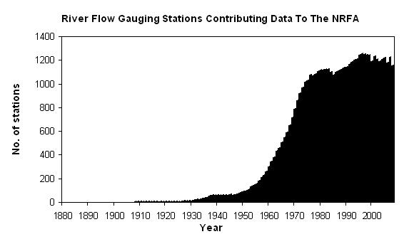 Figure 1. Graph showing the number of stations on the National River Flow Archive over time