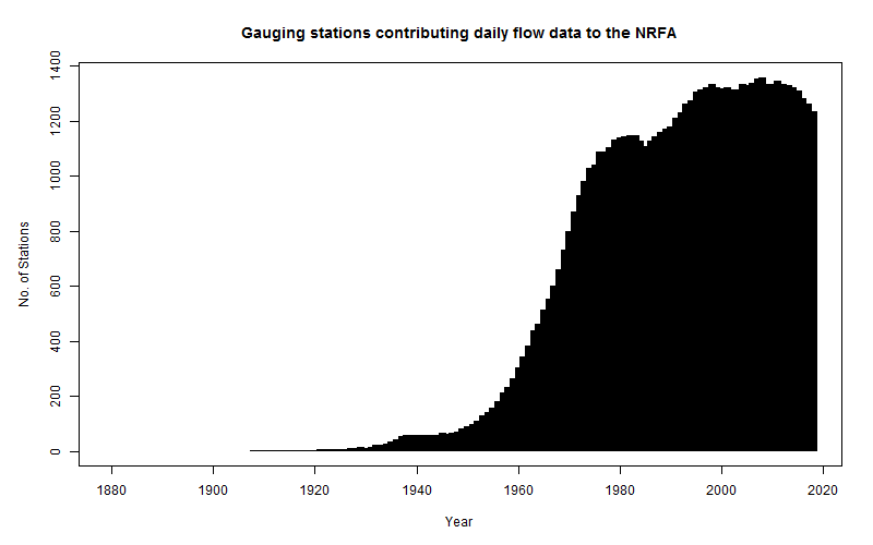 Graph showing the number of gauging stations contributing daily data to the NRFA per year