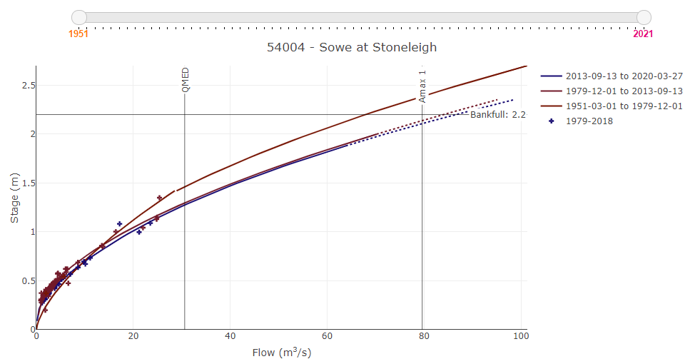 Interactive rating plot for 54004 - Sowe at Stoneleigh