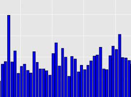 AMAX plot
